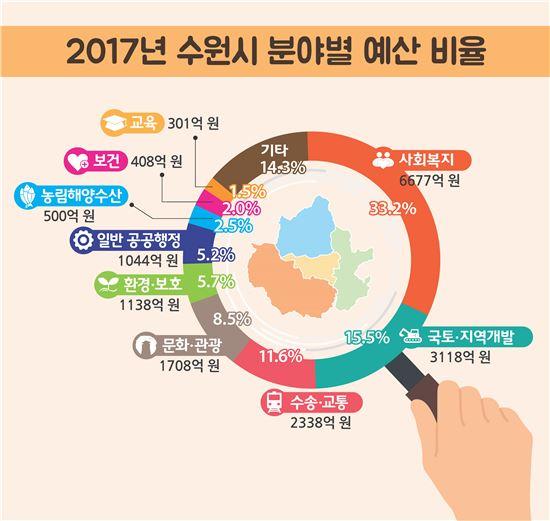 수원시 2017년도 예산 현황