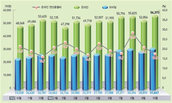 온라인쇼핑 거래액(정보그림 : 통계청)