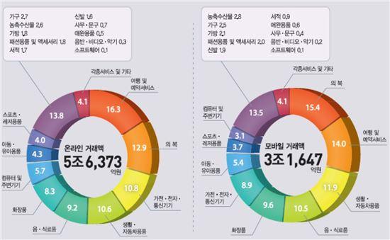 상품군별 구성비(정보그림 : 통계청)