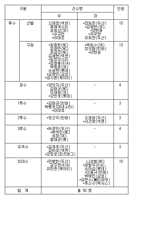 KBO, WBC 예비 엔트리 50명 제출…유희관 포함