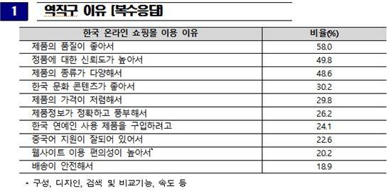 中 직구족, 韓 온라인쇼핑몰서 1회 최대 '600만원' 써…재이용 의사 99%
