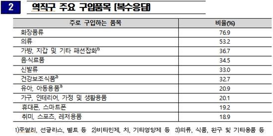 표=한국소비자원