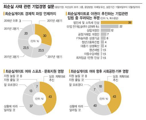 """[국정농단사태 두달 30대그룹 긴급설문]""""최순실 헬게이트,그룹 안위마저 걱정"""""""