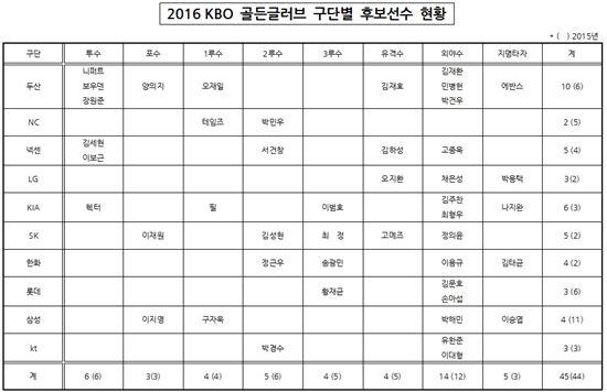 KBO, 골든글러브 후보 45명 명단 공개