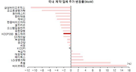 국내 제약 업체 주가 변동률 <자료=유진투자증권>