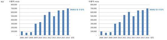 LG CNS의 전체 매출 대비 해외 매출(왼쪽)과 해외 수출액(제공=LG CNS)