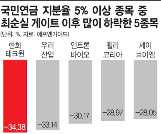 최순실게이트 열린 지 한 달…국민연금 1조3000억 증발