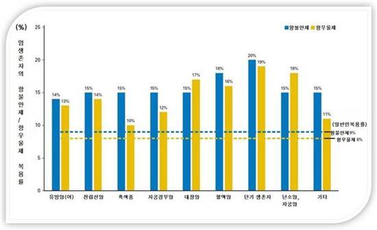 ▲암환자의 항우울, 항불안제 복용량은 일반인과 비교했을 때 2배 정도 높았다.[자료제공=동남권원자력의학원]