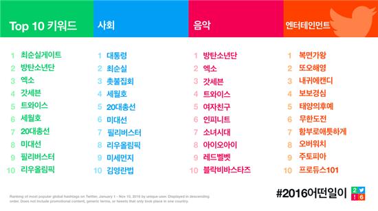 트위터 2016년 분야별 인기 키워드