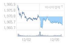 코스피, 13.15p 오른 1976.51 출발(0.67%↑)