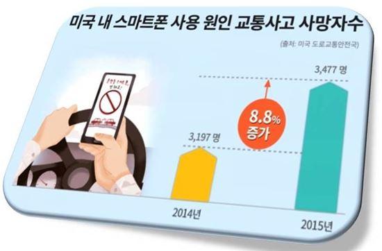 ▲미국에서도 운전 중 스마트폰 사용으로 관련 사고가 늘어났다.
