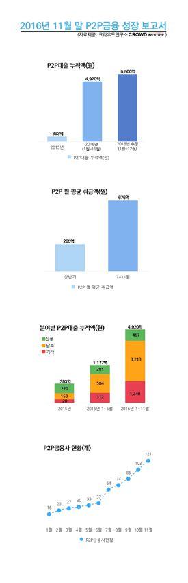 "P2P, 올해만 5개 업체 폐업…신생 업체는 ""죽을 맛"""