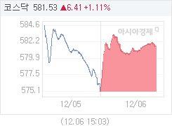 코스닥, 6.23p 오른 581.35 마감(1.08%↑)