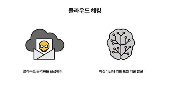 제공=시만텍