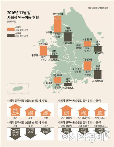주민등록  인구 통계. 2016년 11월 말 사회적  인구 이동 현황. 사진제공=행정자치부