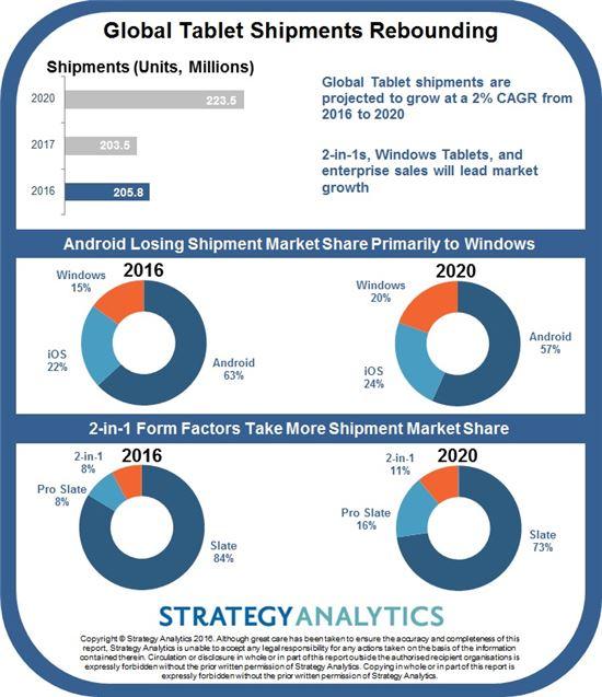 태블릿PC 시장 전망(출처:스트래티지애널리틱스)