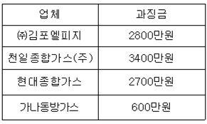 업체별 과징금 부과액(자료 제공 : 공정위)