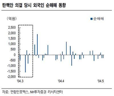 탄핵 정국, 채권시장에 우호적…대외변수 중요성 '↑'