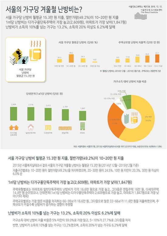 서울 가구당 난방비 월 평균 15만3000원 지출