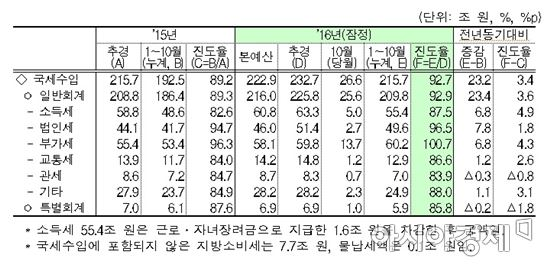 월간 재정동향 12월호 국세수입 현황(자료:기획재정부)