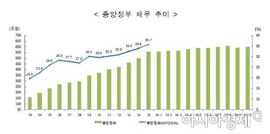 월간 재정동향 12월호 중앙정부 채무 추이(자료:기획재정부)