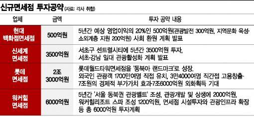 """""""면세점 티켓을 잡아라""""…3차戰 돌입한 업계 '쩐의 전쟁'"""