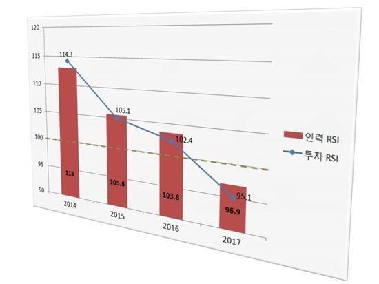 ▲내년도 산업계 연구개발과 인력 채용이 모두 줄어들 것으로 전망됐다.[자료제공=한국산업기술진흥협회]