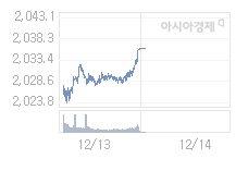코스피, 7.09p 오른 2043.07 출발(0.35%↑)