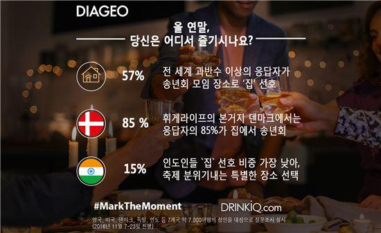 전 세계적 트렌드 '홈술', 10명 중 6명 홈파티 송년회 선호