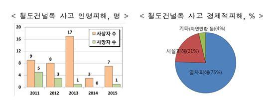 ▲ 철도건널목 사고 현황 ( 제공 : 국토부 )