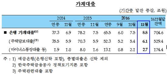 11월 은행 가계대출 8조8363억 급증
