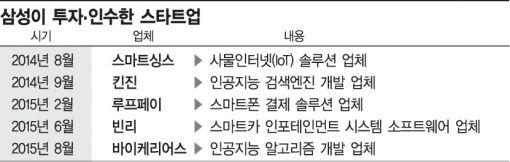 삼성, 스타트업 발굴 브랜드 '삼성 넥스트'로 통일