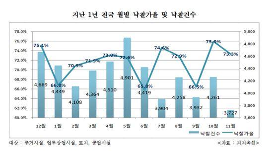 ▲ 지난 1년 전국 월별 낙찰가율 및 낙찰건수 ( 제공 : 지지옥션 )