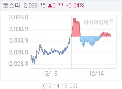 코스피, 0.89p 오른 2036.87 마감(0.04%↑)