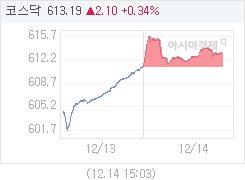 코스닥, 1.38p 오른 612.47 마감(0.23%↑)