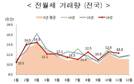 ▲11월 전국 전월세 거래량 ( 제공 : 국토교통부 )