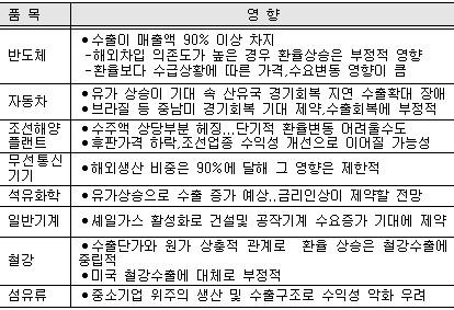 """[美금리인상] 산업계 """"불확실성 커졌다""""…對韓 무역장벽 첩첩산중(종합2보)"""