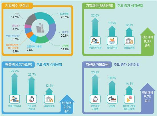 (정보그림 : 통계청 제공)