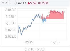 코스피, 5.59p 오른 2042.24 마감(0.27%↑)