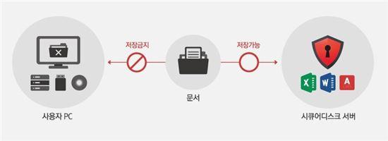 시큐어디스크 문서 중앙화 개념도(제공=이스트소프트)