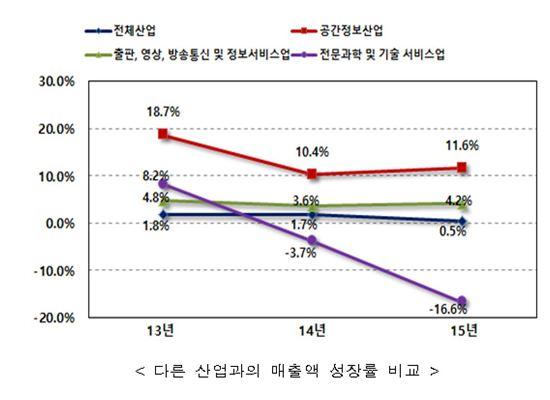 공간정보산업 3년 연속 성장세…매출액·종사자수↑