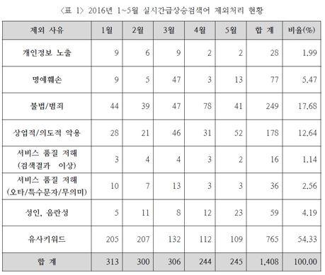 네이버 실시간 검색어 제외처리 현황(출처=KISO 검증위원회 보고서)