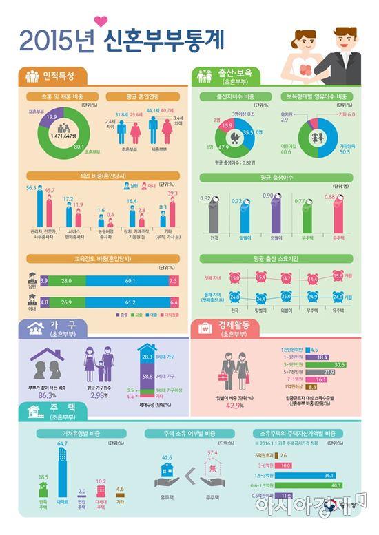 2015년 신혼부부통계(자료:통계청)