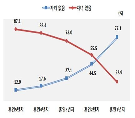 혼인연차별 자녀 출산 현황(자료:통계청)