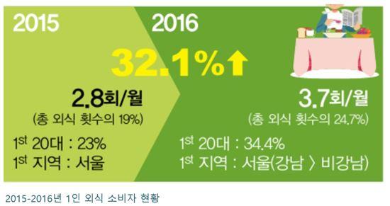 출처=한국외식산업연구원