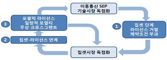 퀄컴 사업 모델의 유기적 순환 구조(정보그림 : 공정위 제공)