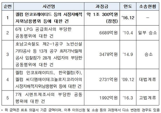 역대 공정위 주요 사건과 과징금 규모(자료  : 공정위 제공)