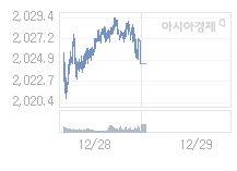 코스피, 4.07p 내린 2020.42 출발(0.2%↓)