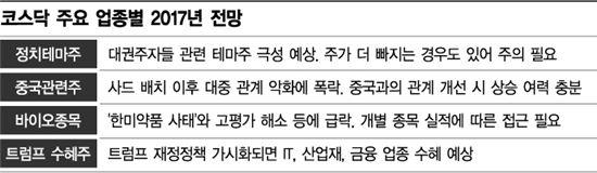 내년 코스닥, 정치테마株 기승