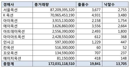 2016 국내 미술품 경매 결산…낙찰총액 1720억원